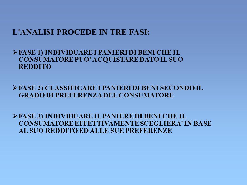 L'ANALISI PROCEDE IN TRE FASI:  FASE 1) INDIVIDUARE I PANIERI DI BENI CHE IL CONSUMATORE PUO' ACQUISTARE DATO IL SUO REDDITO  FASE 2) CLASSIFICARE I
