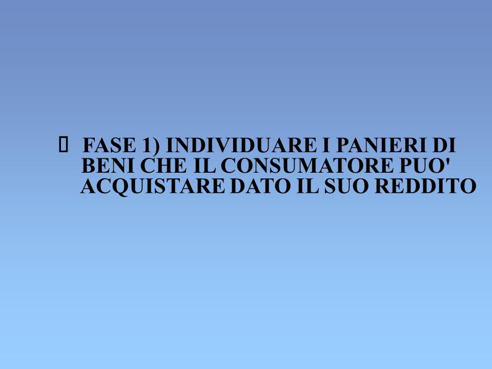  FASE 1) INDIVIDUARE I PANIERI DI BENI CHE IL CONSUMATORE PUO' ACQUISTARE DATO IL SUO REDDITO