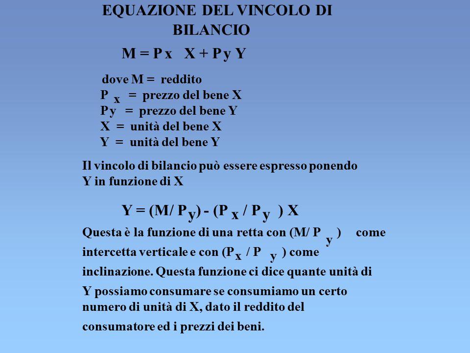 EQUAZIONE DEL VINCOLO DI BILANCIO M = PxX + PyY dove M = reddito P x = prezzo del bene X Py= prezzo del bene Y X = unità del bene X Y = unità del bene