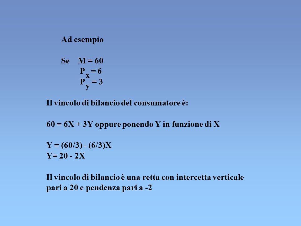 Ad esempio Se M = 60 P x = 6 P y = 3 Il vincolo di bilancio del consumatore è: 60 = 6X + 3Y oppure ponendo Y in funzione di X Y = (60/3) - (6/3)X Y= 2