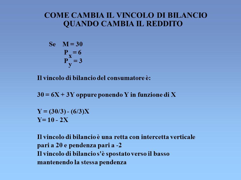 COME CAMBIA IL VINCOLO DI BILANCIO QUANDO CAMBIA IL REDDITO Se M = 30 P x = 6 P y = 3 Il vincolo di bilancio del consumatore è: 30 = 6X + 3Y oppure po