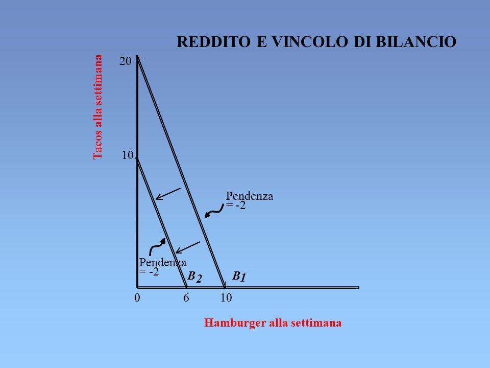 20 10 0 6 10 Tacos alla settimana Hamburger alla settimana Pendenza = -2 Pendenza = -2 B 2 B 1 REDDITO E VINCOLO DI BILANCIO