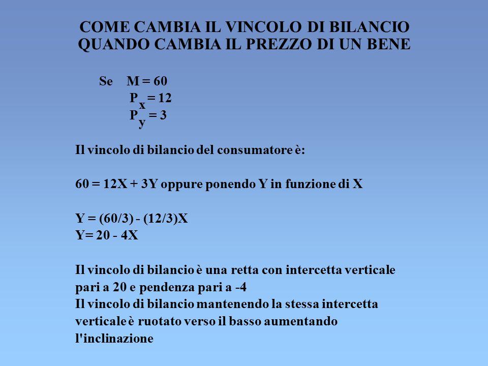 COME CAMBIA IL VINCOLO DI BILANCIO QUANDO CAMBIA IL PREZZO DI UN BENE Se M = 60 P x = 12 P y = 3 Il vincolo di bilancio del consumatore è: 60 = 12X +
