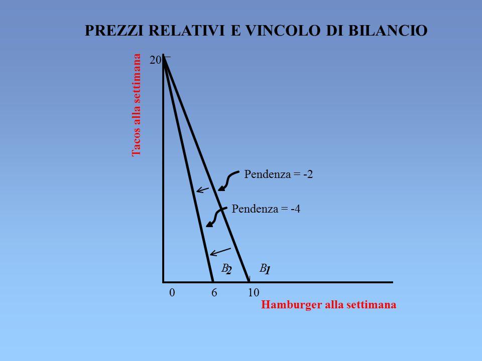 PREZZI RELATIVI E VINCOLO DI BILANCIO 20 0 6 10 Tacos alla settimana Hamburger alla settimana B 2 B 1 Pendenza = -2 Pendenza = -4