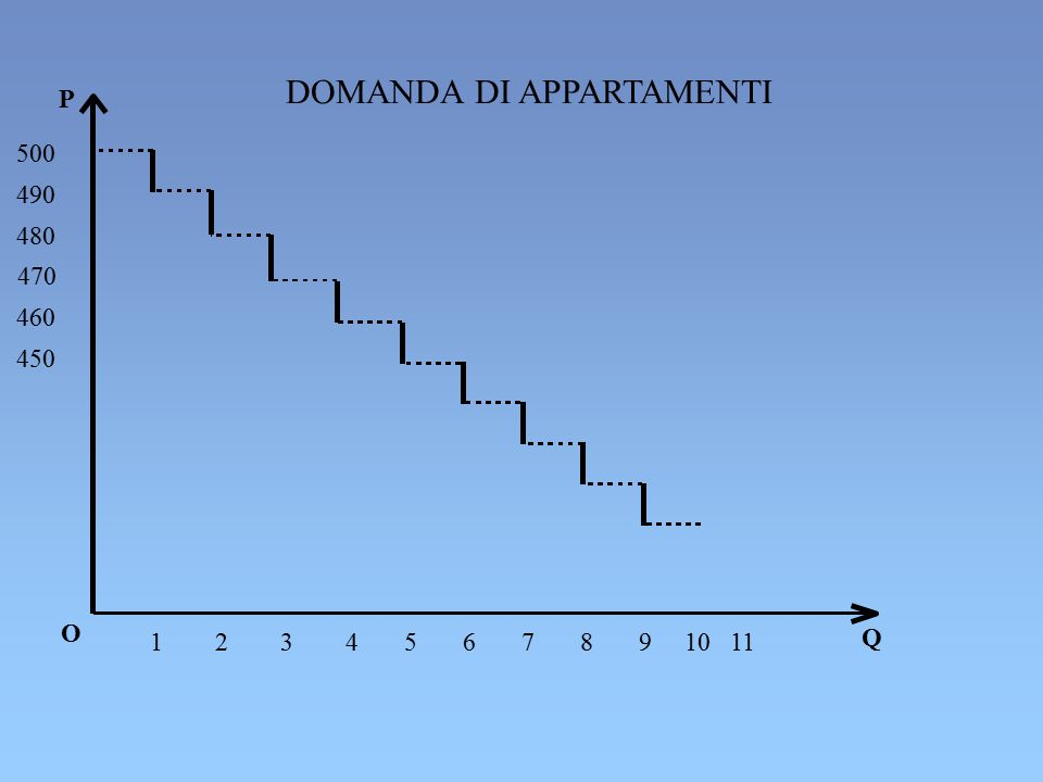NEL SECONDO CASO IL CONSUMATORE PUO' DARE A PRESTITO OGGI RIDUCENDO IL SUO CONSUMO PRESENTE ED AUMENTANDO IL SUO CONSUMO FUTURO C 2 (1+R) PENDENZA M 2 + M 1 (1+R) A= REDDITO DI DOTAZIONE M 2 M 1 C 1 C 2max = M 2 + M 1 (1+R) QUANTITA' MASSIMA DI CONSUMO FUTURO PER OGNI UNITA' DI CONSUMO CORRENTE, IL CONSUMO FUTURO DIMINUISCE DI (1+R) C 2 = (M 2 + M 1 (1+R)) – (1+R) C 1 (1+R) E' IL COSTO OPPORTUNITA' DEL CONSUMO CORRENTE IN QUANTO OGNI UNITA' DI C 1 RICHIEDE IL SACRIFICIO DI (1+R) DI C 2.