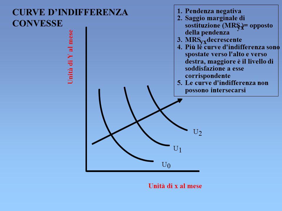 Unità di Y al mese Unità di x al mese U 0 U 1 U 2 1. Pendenza negativa 2. Saggio marginale di sostituzione (MRS yx )= opposto della pendenza 3. MRS yx