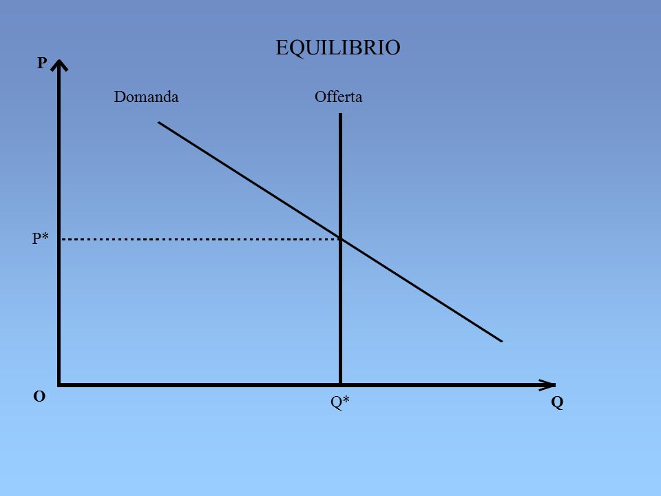 EFFETTI SULL EQUILIBRIO DI UN AUMENTO DELLA DOMANDA P D 1 S D 0 e 1 P 1 P 0 e 0 Q 0 Q 1 Q PeQe
