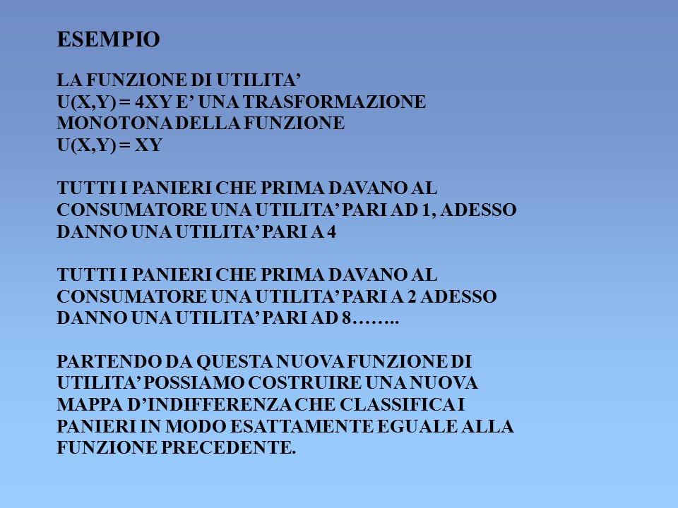ESEMPIO LA FUNZIONE DI UTILITA' U(X,Y) = 4XY E' UNA TRASFORMAZIONE MONOTONA DELLA FUNZIONE U(X,Y) = XY TUTTI I PANIERI CHE PRIMA DAVANO AL CONSUMATORE