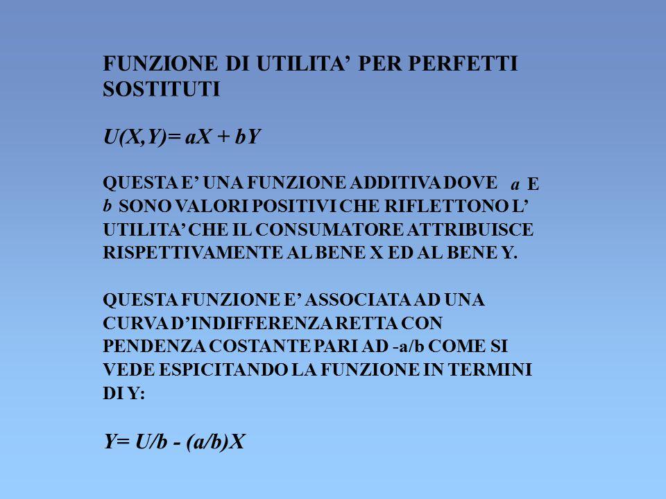 FUNZIONE DI UTILITA' PER PERFETTI SOSTITUTI U(X,Y)= aX + bY QUESTA E' UNA FUNZIONE ADDITIVA DOVE aE b SONO VALORI POSITIVI CHE RIFLETTONO L' UTILITA'