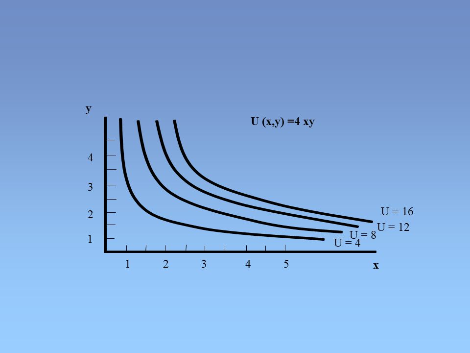 1 2 3 4 5 4 3 2 1 x y U = 4 U = 16 U = 8 U = 12 U (x,y) =4 xy