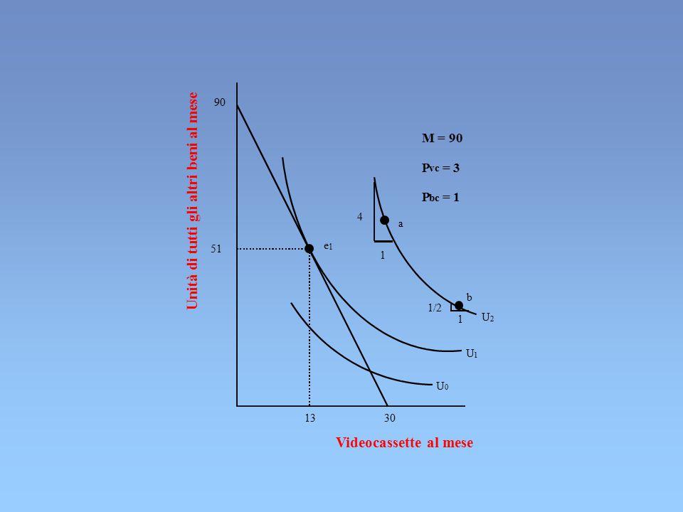 Unità di tutti gli altri beni al mese Videocassette al mese U 0 U 1 U 2 1 a 4 1 1/2 b e 1 13 30 51 90 M = 90 P vc = 3 P bc = 1