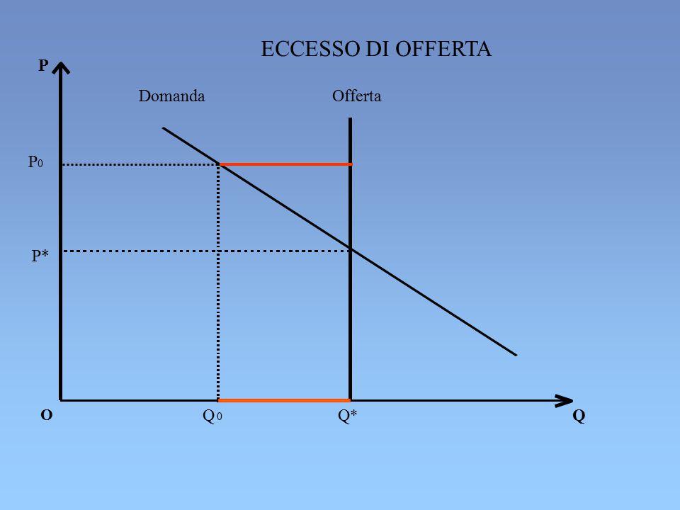 ECCESSO DI OFFERTA P Domanda Offerta P* O Q 0 Q*Q* Q P 0