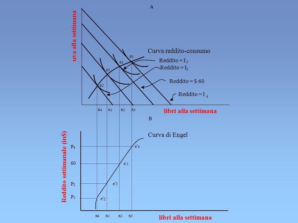 uva alla settimana libri alla settimana Curva reddito-consumo Reddito = I 2 4 3 Reddito = $ 60 e 4 e 1 e 2 e 3 x 4 x 1 x 2 x 3 e' 4 1 2 3 x 4 x 1 x 2