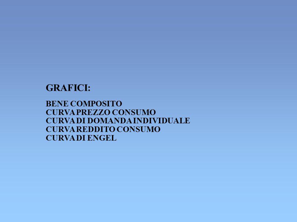 GRAFICI: BENE COMPOSITO CURVA PREZZO CONSUMO CURVA DI DOMANDA INDIVIDUALE CURVA REDDITO CONSUMO CURVA DI ENGEL
