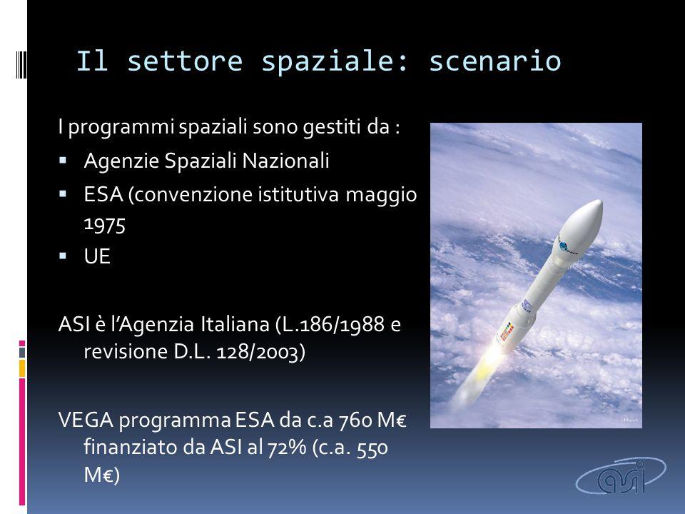 Il settore spaziale: scenario I programmi spaziali sono gestiti da :  Agenzie Spaziali Nazionali  ESA (convenzione istitutiva maggio 1975  UE ASI è