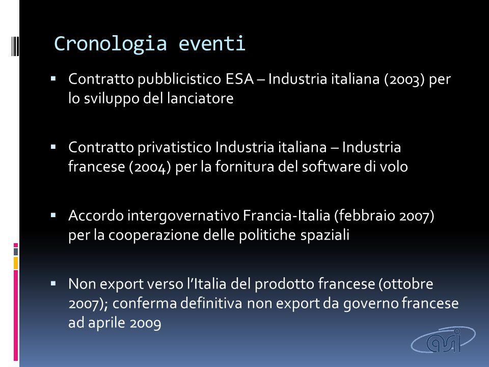 Cronologia eventi  Contratto pubblicistico ESA – Industria italiana (2003) per lo sviluppo del lanciatore  Contratto privatistico Industria italiana