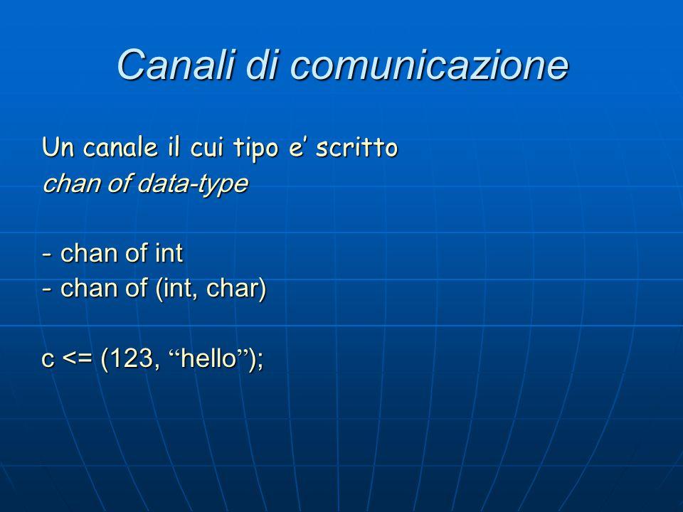 """Canali di comunicazione Un canale il cui tipo e' scritto chan of data-type - chan of int - chan of (int, char) c <= (123, """" hello """" );"""