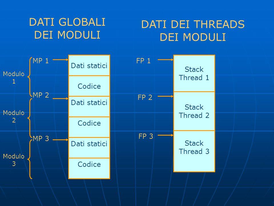 Dati statici Codice Dati statici Codice MP 1 MP 2 MP 3 Modulo 1 Modulo 2 Modulo 3 Stack Thread 3 Stack Thread 1 Stack Thread 2 FP 3 FP 2 FP 1 DATI GLO