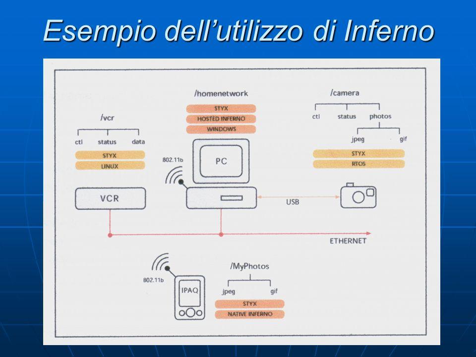 Procedura d'esecuzione di un programma Quando il codice e' caricato in memoria per l'esecuzione il bytecode viene convertito in un formato piu' efficente per l'esecuzione Quando il codice e' caricato in memoria per l'esecuzione il bytecode viene convertito in un formato piu' efficente per l'esecuzione Un compilatore JIT puo' trasformare l'insieme di istruzioni Dis nel codice nativo dell'hardware sottostante Un compilatore JIT puo' trasformare l'insieme di istruzioni Dis nel codice nativo dell'hardware sottostante