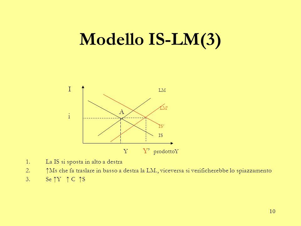 10 Modello IS-LM(3) 1.La IS si sposta in alto a destra 2.↑Ms che fa traslare in basso a destra la LM., viceversa si verificherebbe lo spiazzamento 3.Se ↑Y ↑ C ↑S LM LM' IS' IS A IiIi Y Y' prodottoY