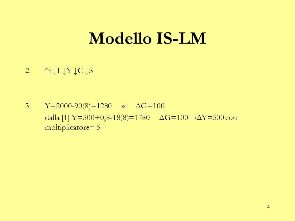4 Modello IS-LM 2.↑i ↓I ↓Y ↓C ↓S 3.Y=2000-90(8)=1280 se ΔG=100 dalla [1] Y=500+0,8-18(8)=1780 ΔG=100→ΔY=500 con moltiplicatore= 5