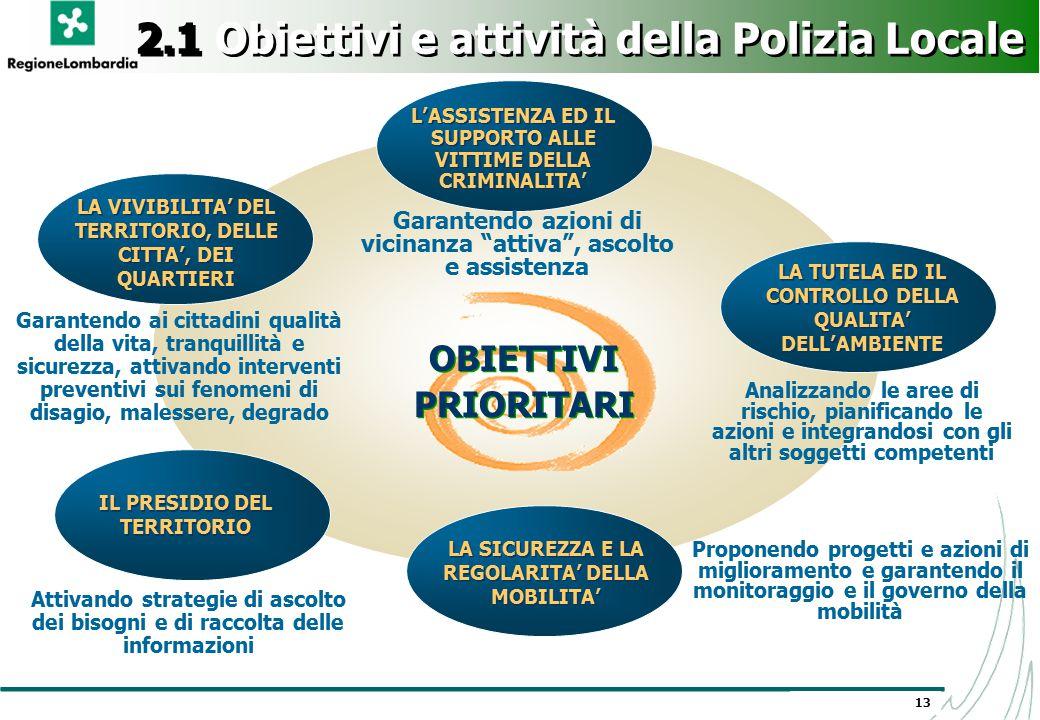 13 OBIETTIVI PRIORITARI OBIETTIVI PRIORITARI 2.1 Obiettivi e attività della Polizia Locale LA VIVIBILITA' DEL TERRITORIO, DELLE CITTA', DEI QUARTIERI