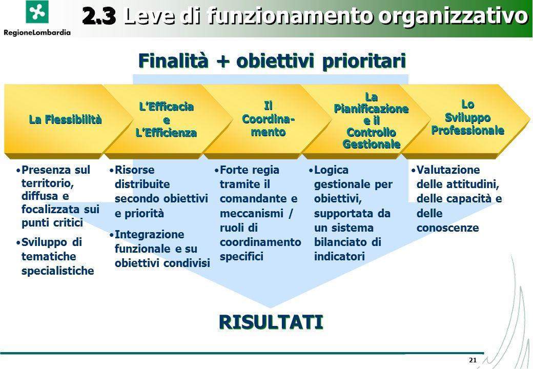 21 2.3 Leve di funzionamento organizzativo Presenza sul territorio, diffusa e focalizzata sui punti critici Sviluppo di tematiche specialistiche Final
