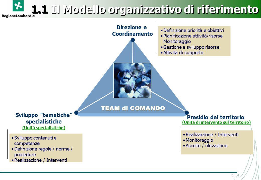 4 TEAM di COMANDO Direzione e Coordinamento Definizione priorità e obiettivi Pianificazione attività/risorse Monitoraggio Gestione e sviluppo risorse