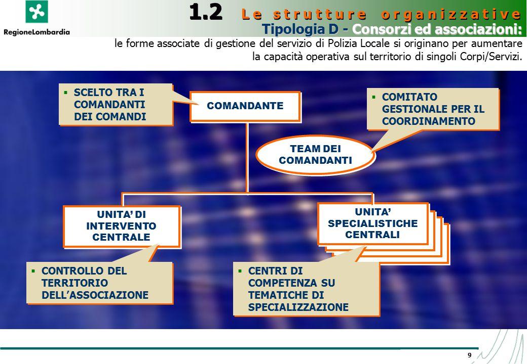 9 Tipologia D - Consorzi ed associazioni: Tipologia D - Consorzi ed associazioni: le forme associate di gestione del servizio di Polizia Locale si ori