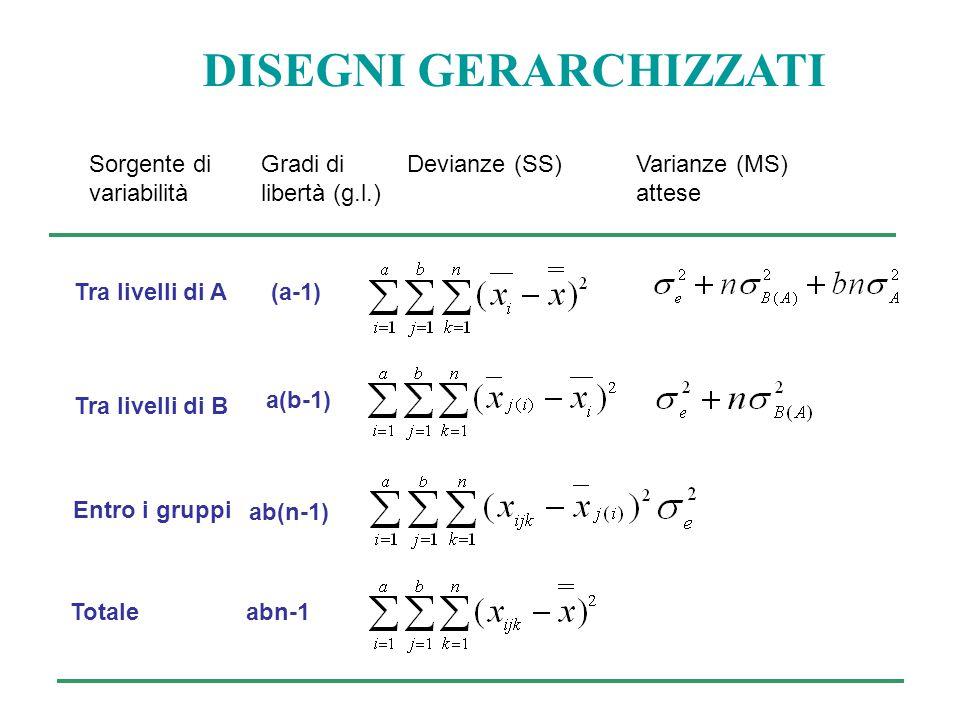 DISEGNI GERARCHIZZATI Sorgente di variabilità Gradi di libertà (g.l.) Devianze (SS)Varianze (MS) attese Tra livelli di A Entro i gruppi Totale (a-1) ab(n-1) abn-1 a(b-1) Tra livelli di B