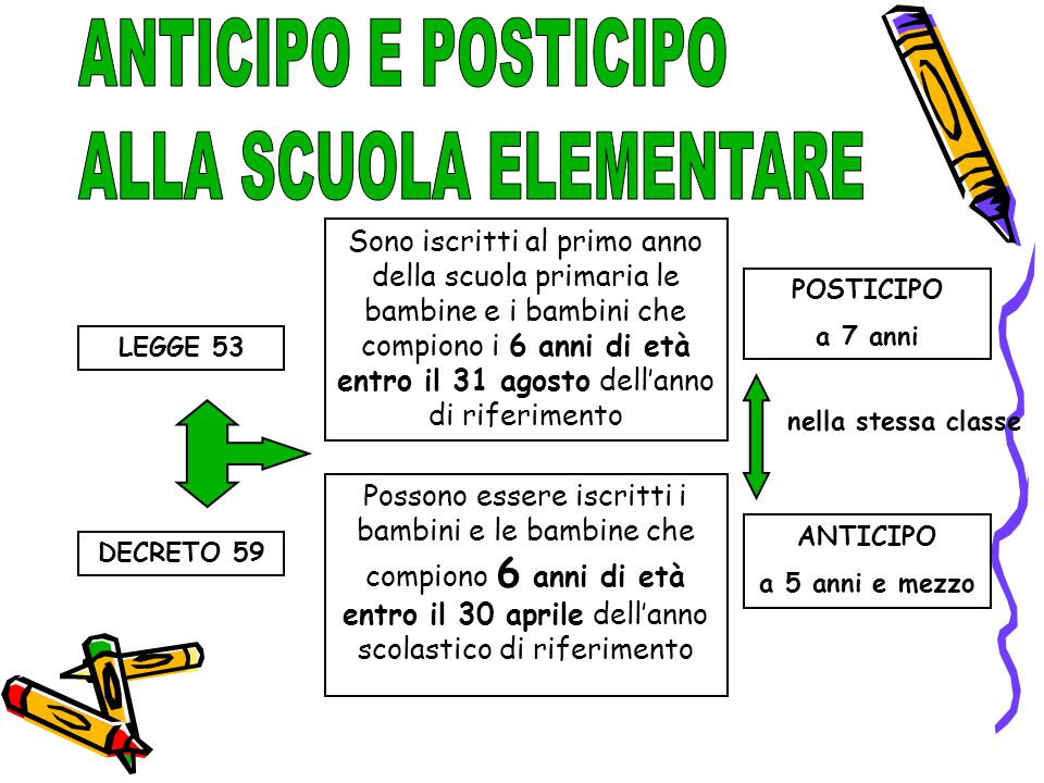 LEGGE 53 DECRETO 59 Possono essere iscritti i bambini e le bambine che compiono 6 anni di età entro il 30 aprile dell'anno scolastico di riferimento S
