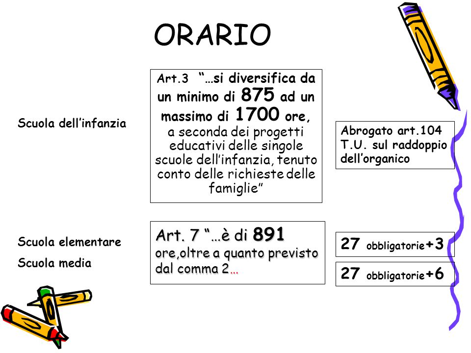 ORARIO Art.3 …si diversifica da un minimo di 875 ad un massimo di 1700 ore, a seconda dei progetti educativi delle singole scuole dell'infanzia, tenuto conto delle richieste delle famiglie Abrogato art.104 T.U.