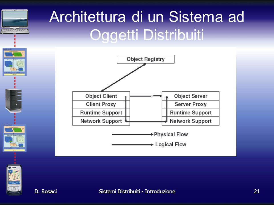21 D. RosaciSistemi Distribuiti - Introduzione Architettura di un Sistema ad Oggetti Distribuiti