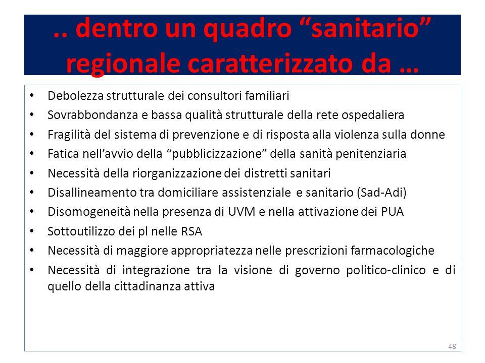 """.. dentro un quadro """"sanitario"""" regionale caratterizzato da … Debolezza strutturale dei consultori familiari Sovrabbondanza e bassa qualità struttural"""