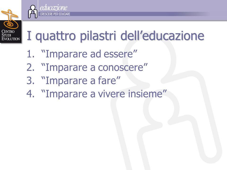 """I quattro pilastri dell'educazione 1.""""Imparare ad essere"""" 2.""""Imparare a conoscere"""" 3.""""Imparare a fare"""" 4.""""Imparare a vivere insieme"""""""