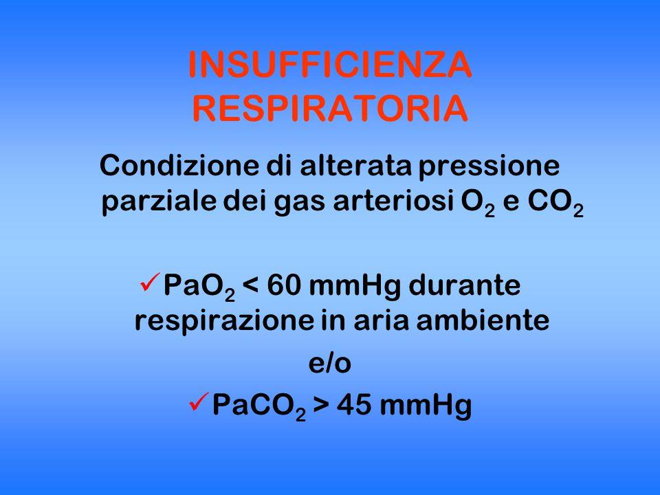IPOSSIA Ipossia ipossica Ipossia ventilatoria Ipossia anemica Ipossia istotossica