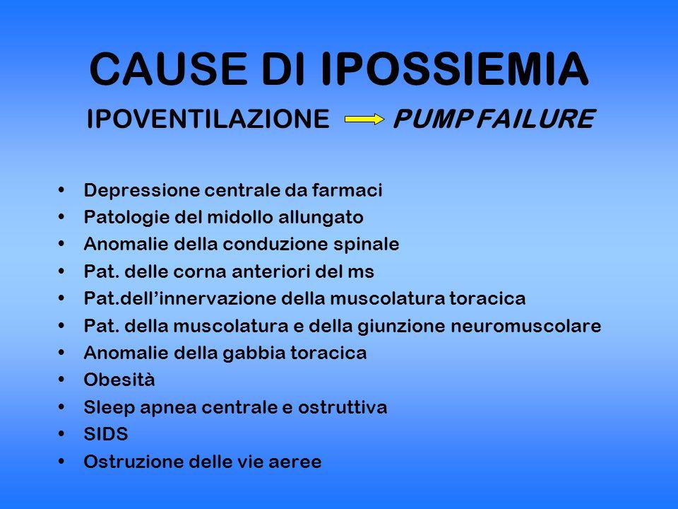 CAUSE DI IPOSSIEMIA FORME IPERTONICHE PUMP FAILURE Tetano Intossicazioni da organofosforici Crisi epilettiche Crisi eclamptiche