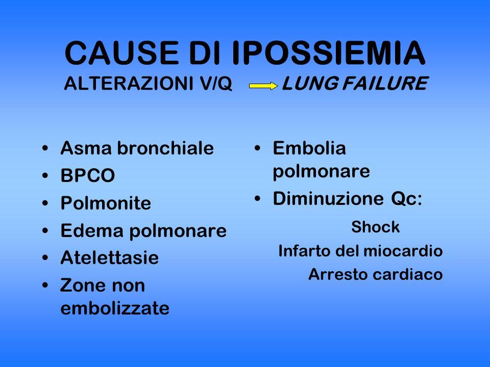 CAUSE DI IPOSSIEMIA ALTERAZIONE V/Q