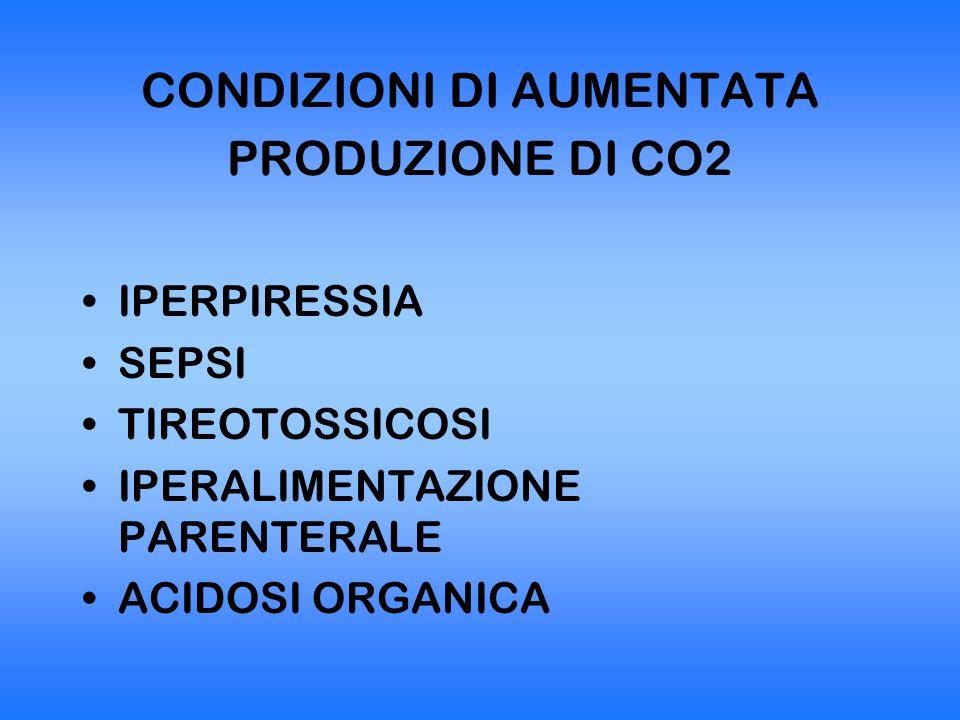 CONDIZIONI DI AUMENTATA PRODUZIONE DI CO2 IPERPIRESSIA SEPSI TIREOTOSSICOSI IPERALIMENTAZIONE PARENTERALE ACIDOSI ORGANICA