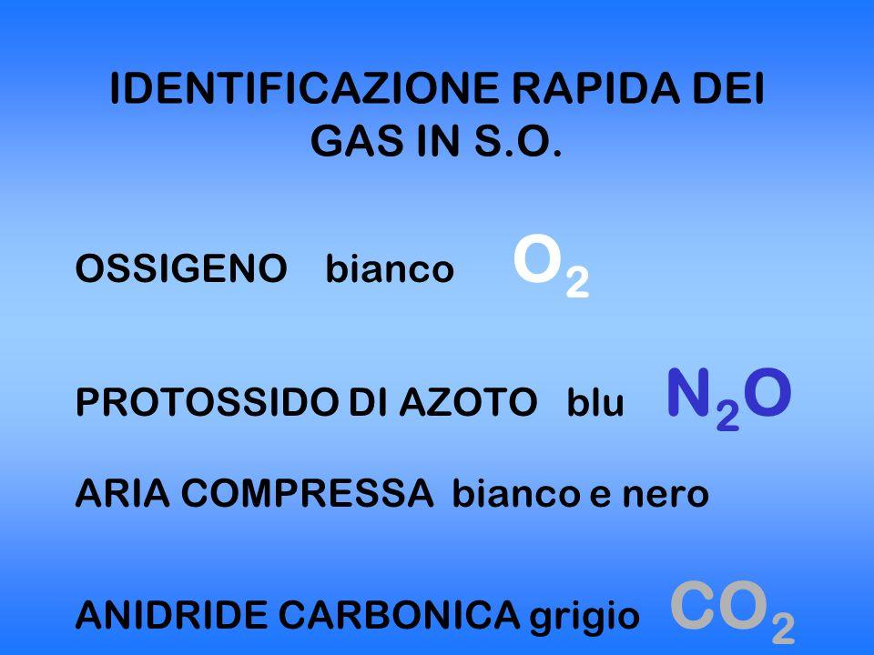 IDENTIFICAZIONE RAPIDA DEI GAS IN S.O. OSSIGENO bianco O 2 PROTOSSIDO DI AZOTO blu N 2 O ARIA COMPRESSA bianco e nero ANIDRIDE CARBONICA grigio CO 2