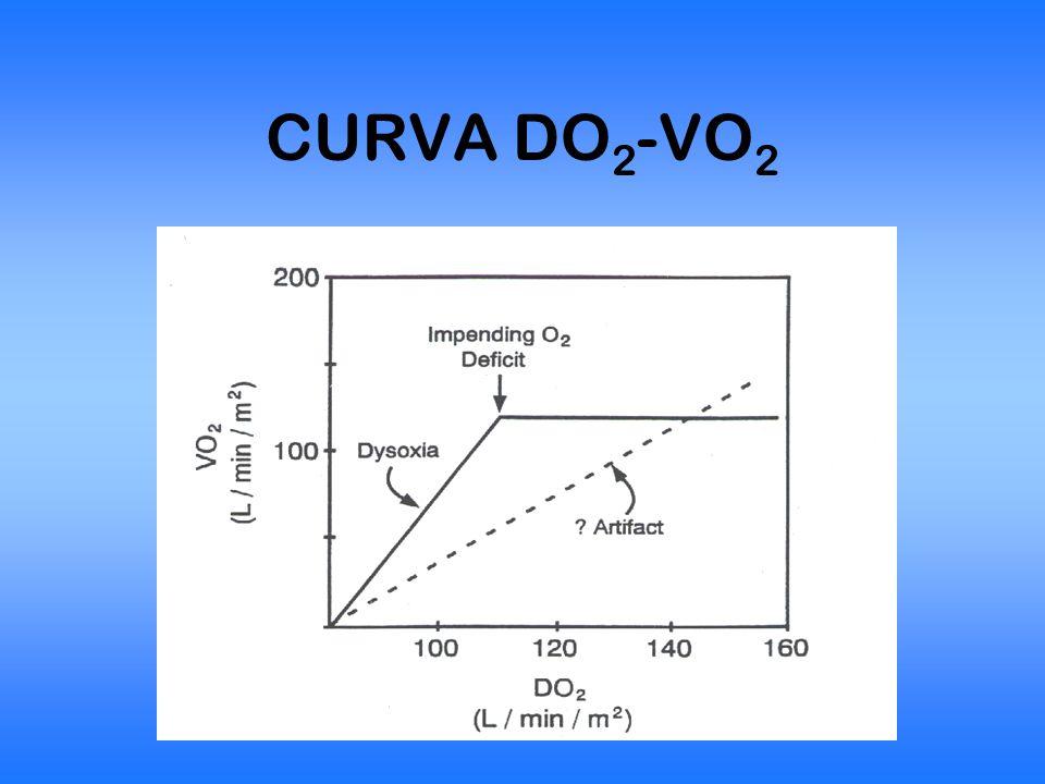 LA CASCATA DELL' O 2 L'aria atmosferica (760 mmHg) 21% O 2 PO 2 = 159 mmHg Alveolo FiO 2 (Patm-PH 2 O)-(PaCO 2 /QR) 0.21(760-47)-(40/0.8) PO 2 100 mmHg Sangue arteriosoPO 2 90 mmHgSaO 2 97% TessutiPO 2 40 mmHgSaO 2 75%