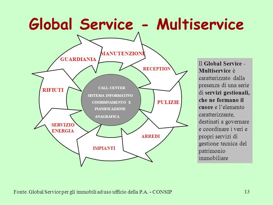 13 Global Service - Multiservice MANUTENZIONE PULIZIE RIFIUTI SERVIZIO ENERGIA IMPIANTI ARREDI RECEPTION GUARDIANIA CALL CENTER SISTEMA INFORMATIVO ANAGRAFICA PIANIFICAZIONE COORDINAMENTO E Il Global Service - Multiservice è caratterizzato dalla presenza di una serie di servizi gestionali, che ne formano il cuore e l'elemento caratterizzante, destinati a governare e coordinare i veri e propri servizi di gestione tecnica del patrimonio immobiliare Fonte.