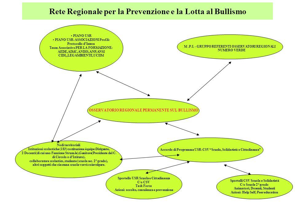 Rete Regionale per la Prevenzione e la Lotta al Bullismo OSSERVATORIO REGIONALE PERMANENTE SUL BULLISMO PIANO USR PIANO USR-ASSOCIAZIONI Prof.li: Prot