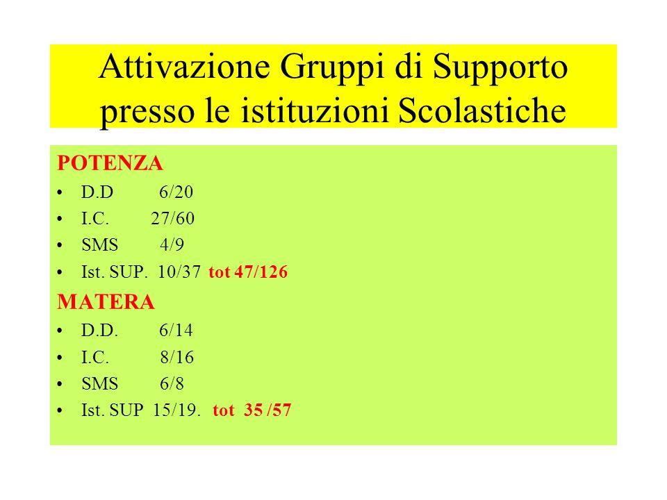 Attivazione Gruppi di Supporto presso le istituzioni Scolastiche POTENZA D.D 6/20 I.C. 27/60 SMS 4/9 Ist. SUP. 10/37 tot 47/126 MATERA D.D. 6/14 I.C.