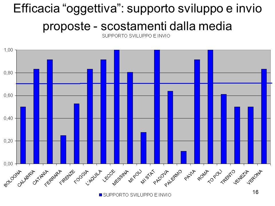 16 Efficacia oggettiva : supporto sviluppo e invio proposte - scostamenti dalla media