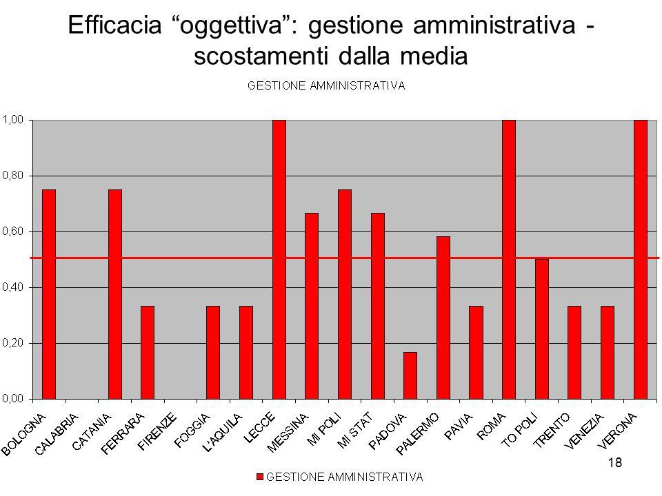 18 Efficacia oggettiva : gestione amministrativa - scostamenti dalla media
