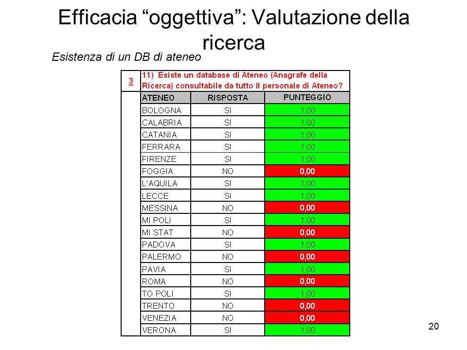 20 Efficacia oggettiva : Valutazione della ricerca Esistenza di un DB di ateneo