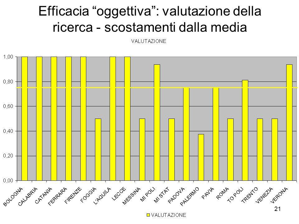 21 Efficacia oggettiva : valutazione della ricerca - scostamenti dalla media