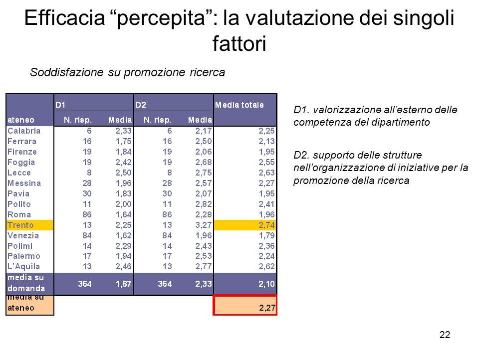 22 Efficacia percepita : la valutazione dei singoli fattori Soddisfazione su promozione ricerca D1.