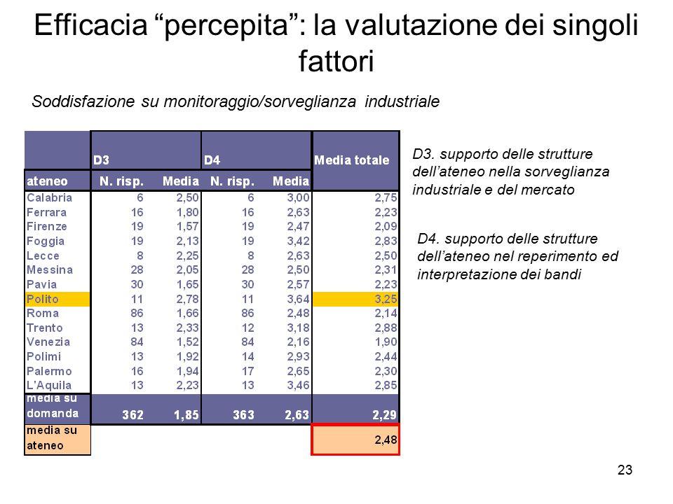 23 Efficacia percepita : la valutazione dei singoli fattori Soddisfazione su monitoraggio/sorveglianza industriale D3.